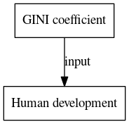 File:GINI coefficient digraph inputvariable dot.png