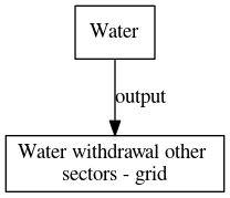 File:Water withdrawal other sectors grid digraph outputvariable dot.png
