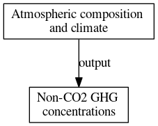 File:Non CO2 GHG concentrations digraph outputvariable dot.png