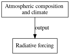 File:Radiative forcing digraph outputvariable dot.png