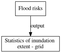 File:Statistics of inundation extent grid digraph outputvariable dot.png