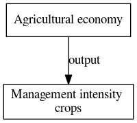 File:Management intensity crops digraph outputvariable dot.png
