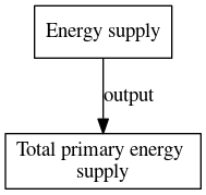File:Total primary energy supply digraph outputvariable dot.png