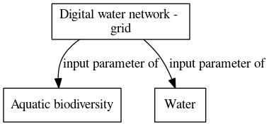File:Digital water network grid digraph inputparameter dot.png