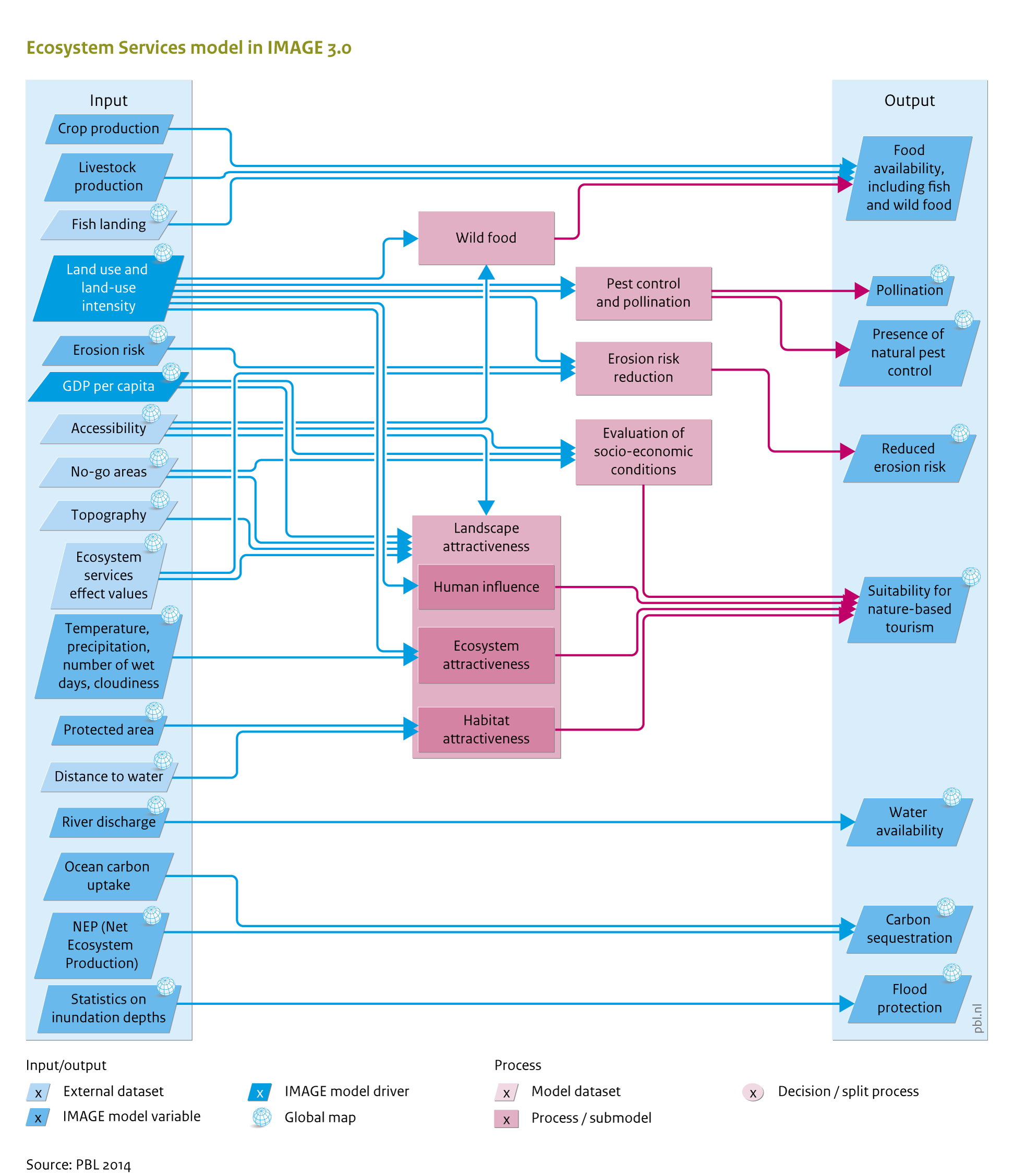 Flowchart ecosystem services image view image geenschuldenfo Image collections