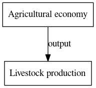 File:Livestock production digraph outputvariable dot.png