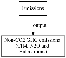 File:Non CO2 GHG emissions CH4 N2O and Halocarbons digraph outputvariable dot.png