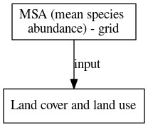 File:MSA mean species abundance grid digraph inputvariable dot.png