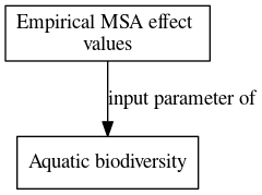 File:Empirical MSA effect values digraph inputparameter dot.png