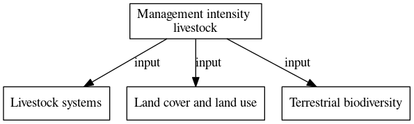 File:Management intensity livestock digraph inputvariable dot.png