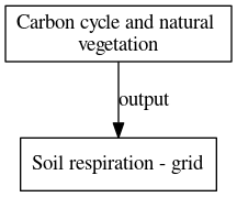File:Soil respiration grid digraph outputvariable dot.png