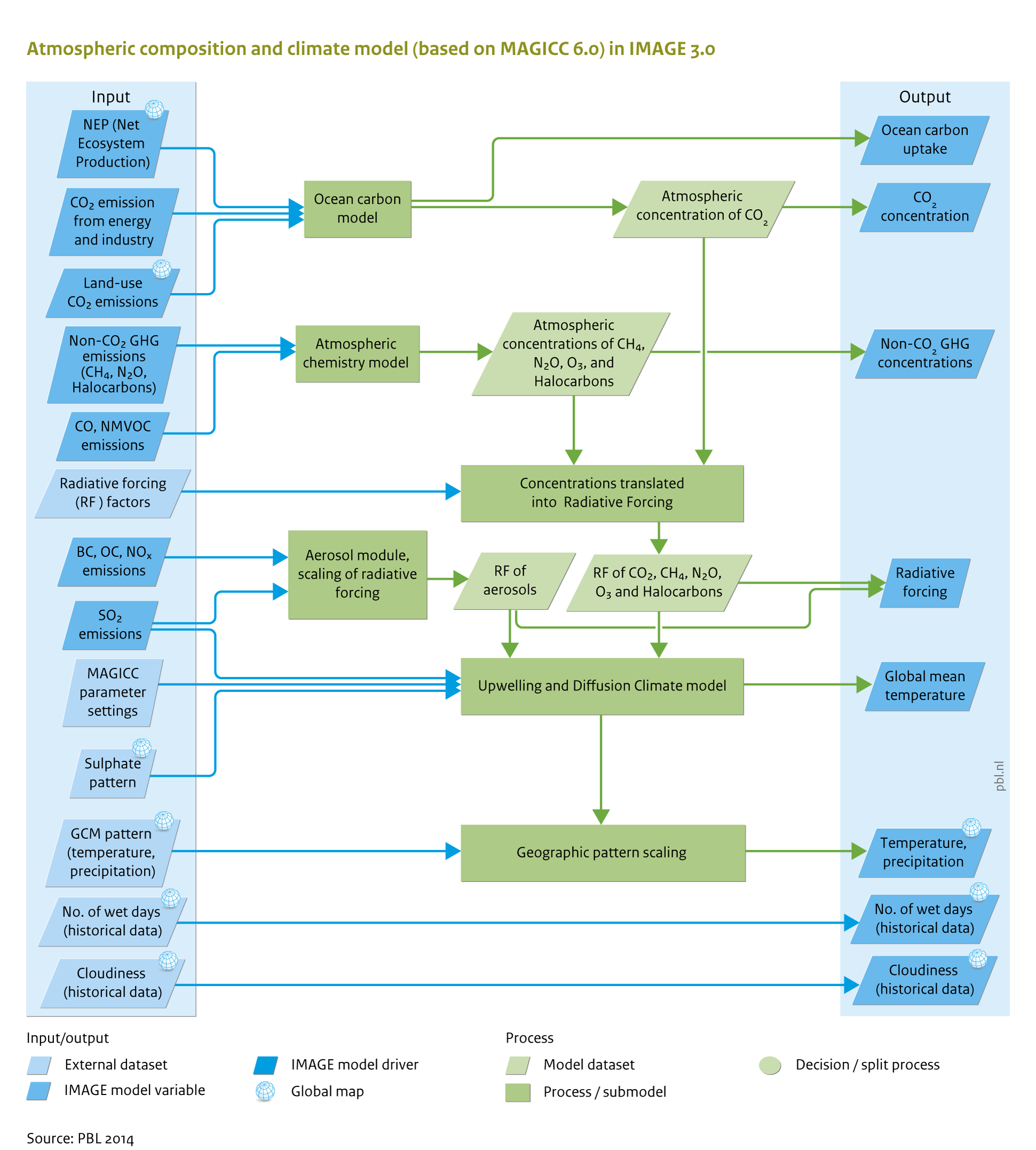 all flow charts overview image