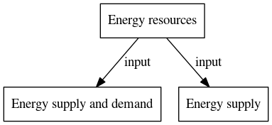 File:Energy resources digraph inputvariable dot.png