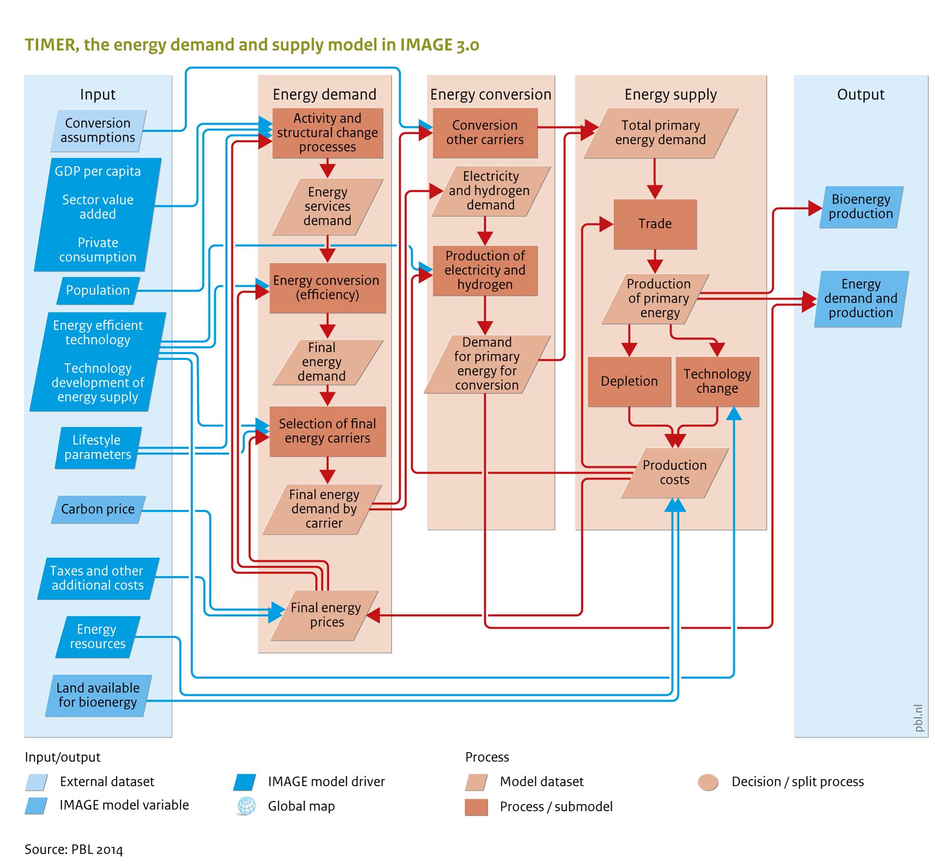 Flowchart energy supply and demand image view image nvjuhfo Choice Image