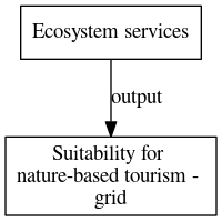 File:Suitability for nature based tourism grid digraph outputvariable dot.png