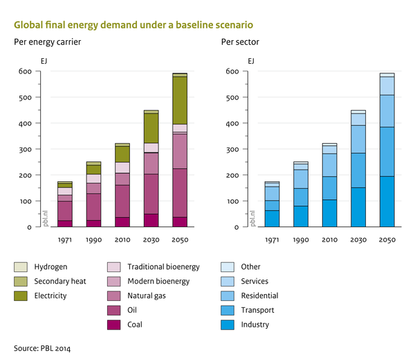 Global final energy demand under a baseline scenario