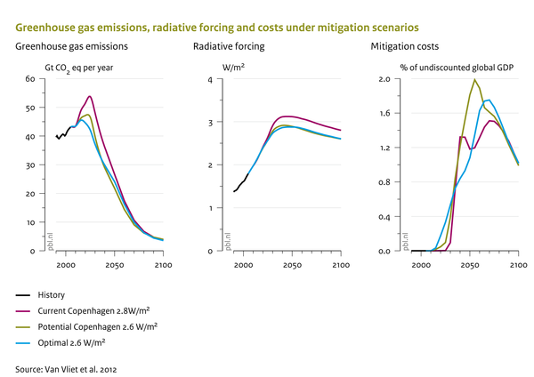 Greenhouse gas emissions, radiative forcing and costs under mitigation scenarios
