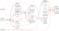 Dataflow overview state components digraph state componets dot.png