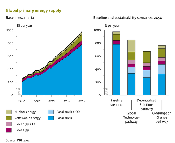 Global primary energy supply