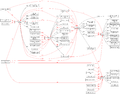 Dataflow overview state components digraph state components dot.png