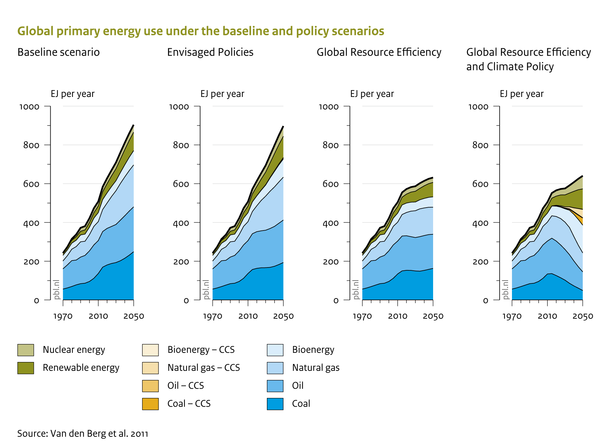 Global primary energy use under baseline and policy scenarios