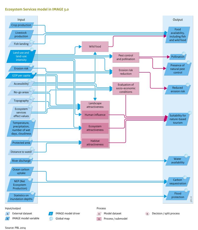 Flowchart Ecosystem Services Image