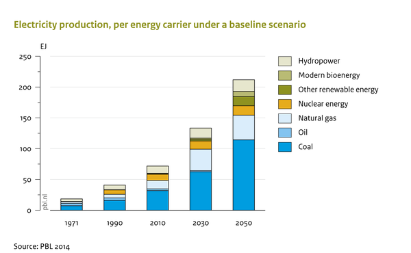 Electricity production, per energy carrier under a baseline scenario