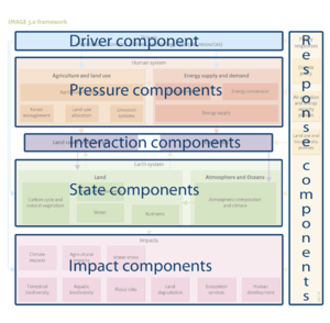 An overview of the IMAGE framework DPSIR classification