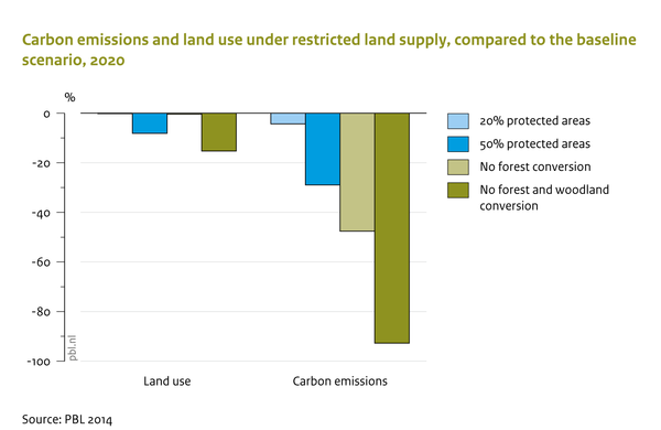 Carbon emissions and land use under restricted land supply, compared to the baseline scenario, 2020