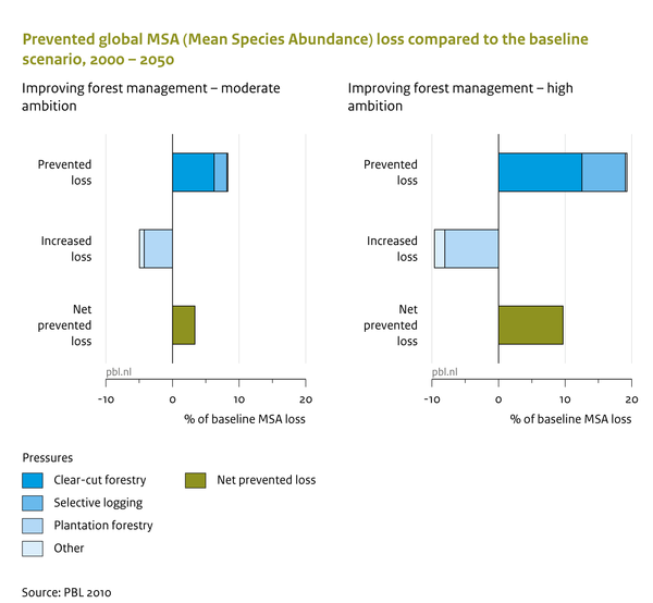 Prevented global MSA (Mean Species Abundance) loss compared to the baseline scenario, 2000 - 2050