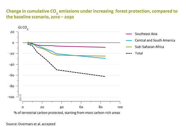 Change in cumulative CO2 emissions under increasing forest protection, compared to the baseline scenario, 2010-2030