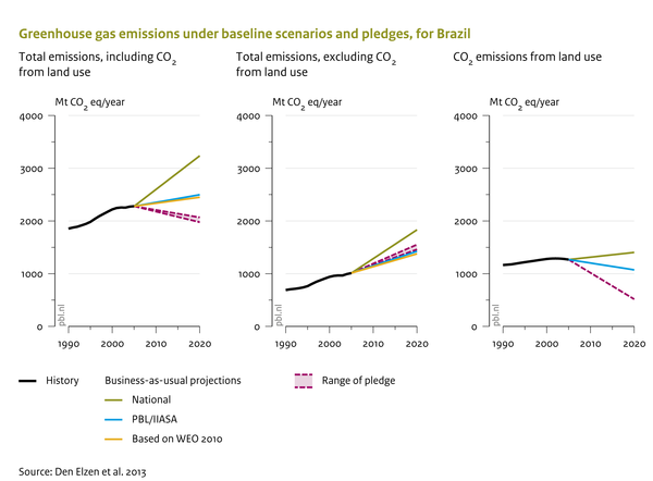 Greenhouse gas emissions under baseline scenarios and pledges, for Brazil