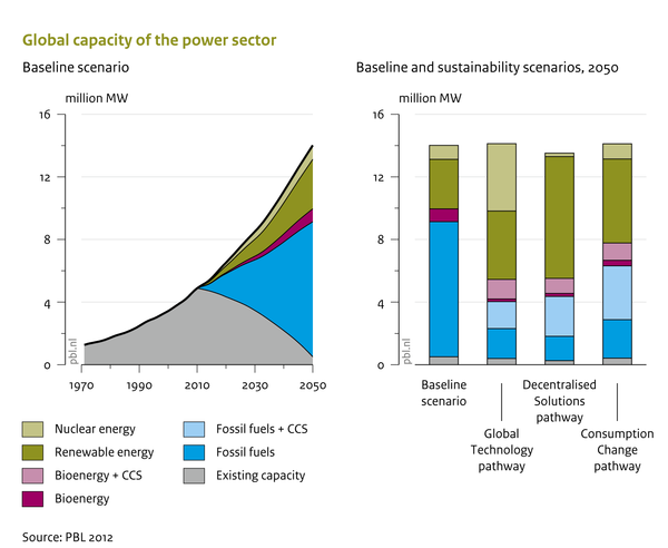 Global capacity of the power sector