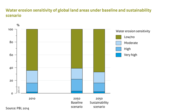 Water erosion sensitivity of global land areas under baseline and sustainability scenarios