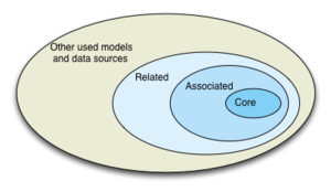 Venn diagram core model