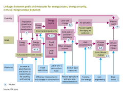 Linkages between goals and measures for energy access, energy security, climate change and air pollution